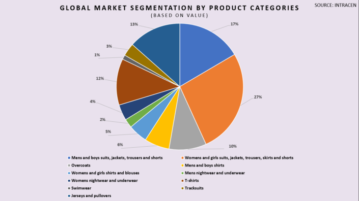 Global-market-segmentation-by-product-categories