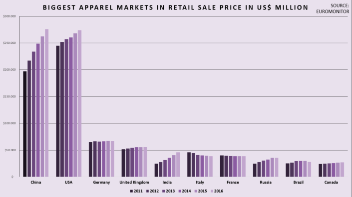 Biggest-apparel-markets-in-retail-sale-price-in-US$-million