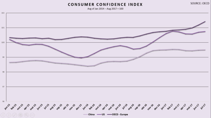 Consumer-confidence-index