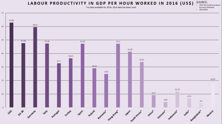 Labour-productivity-in-GDP-per-hour-worked-in-2016