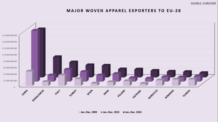 Major-woven-apparel-exporters-to-EU-28