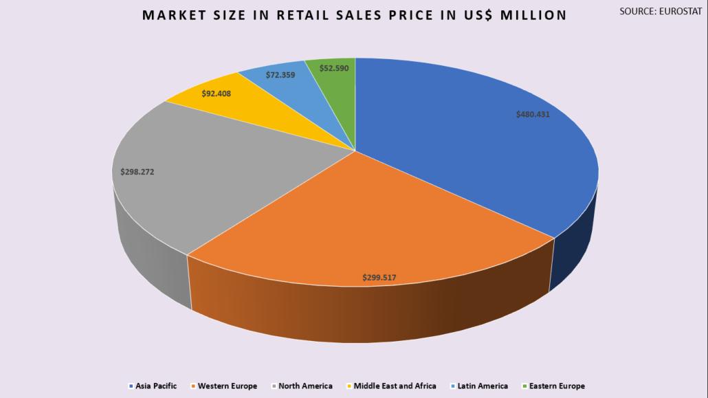 Industry Statistics - IAF