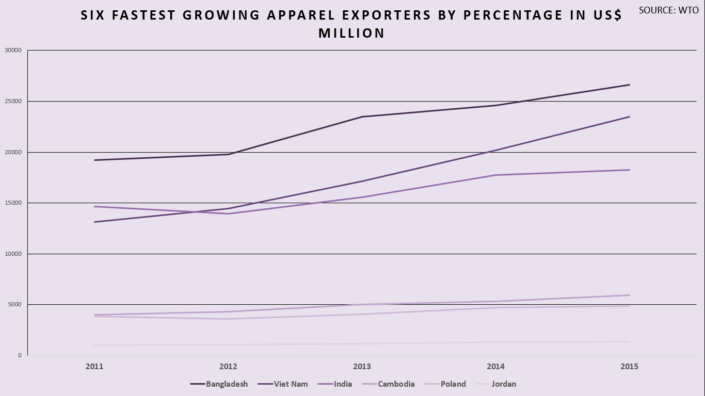 Six-fastest-growing-apparel-exporters