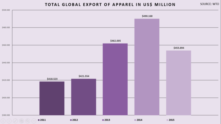 Total-global-export-of-apparel